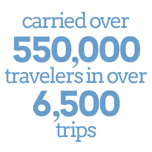 Carried over 550,000 travelers in over 6,500 trips.